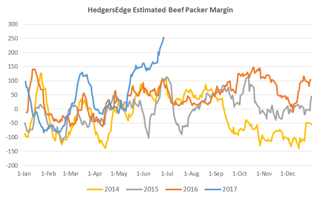 HedgersEdge Estimated Packer Margins